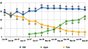 apple-iphone-closing-in-on-blackberry-market-share