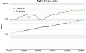 horace-dediu-explains-the-apple-analyst-paradox-2