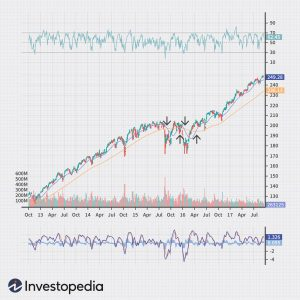 trade-apple-by-leveraging-automated-systems-with-weekly-options-2